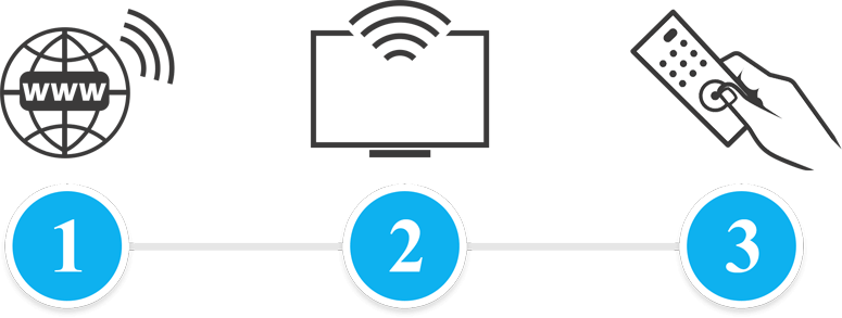 Graph image representing connecting to the internet, a wi-fi enabled TV and hand holding a TV remote